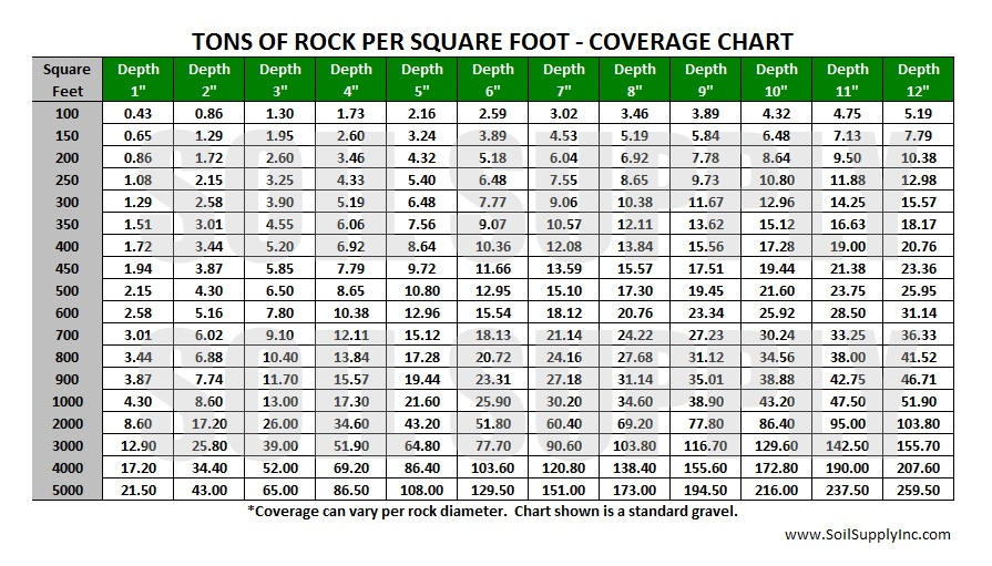 Topsoil calculator topsoil topsoil cubic feet yards and for Soil volume calculator